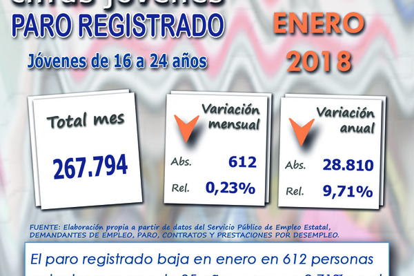 Infografía Cifras Jóvenes Paro Registrado. Enero 2018